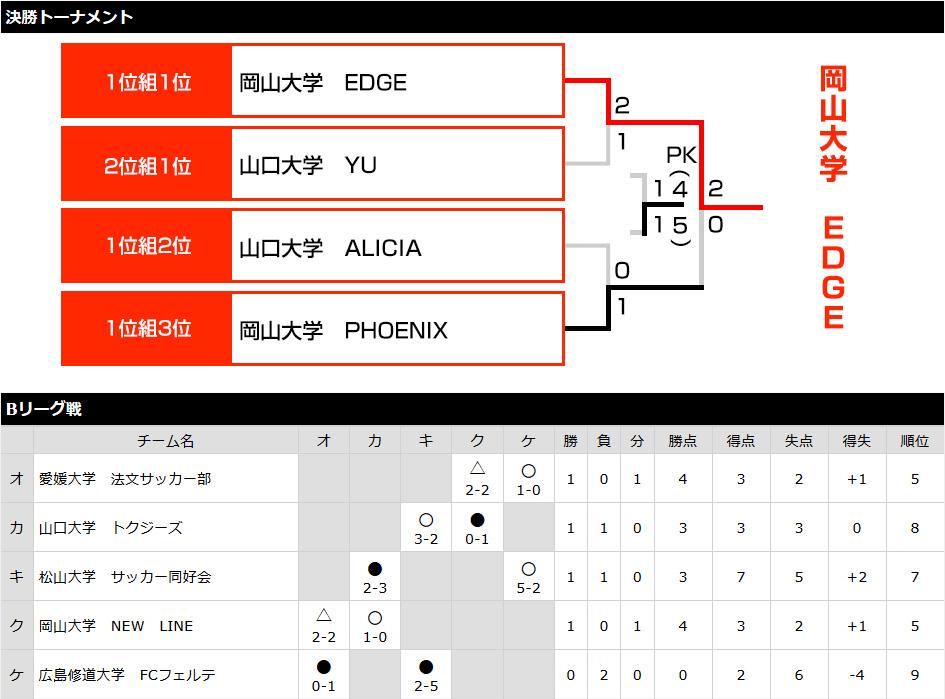 中四国予選2015 トーナメント表