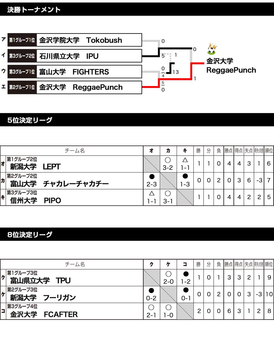 北信越予選2017 トーナメント表
