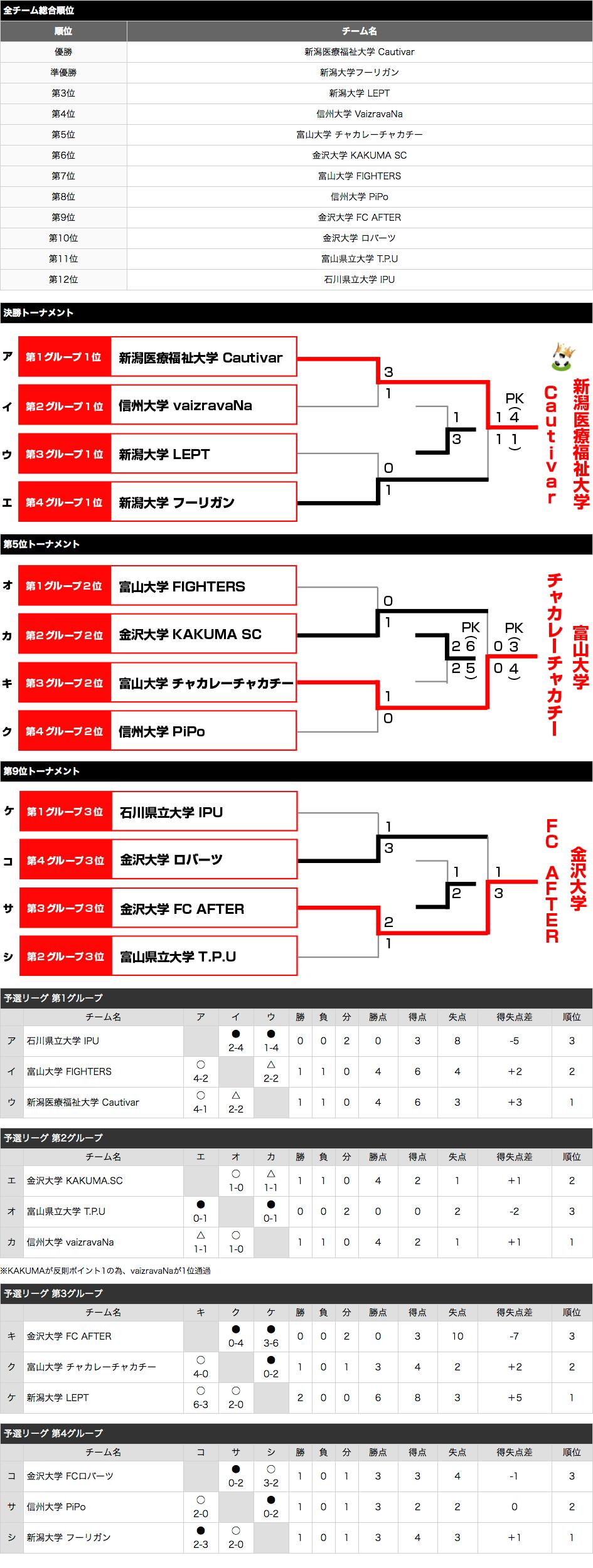 北信越予選2016 トーナメント表