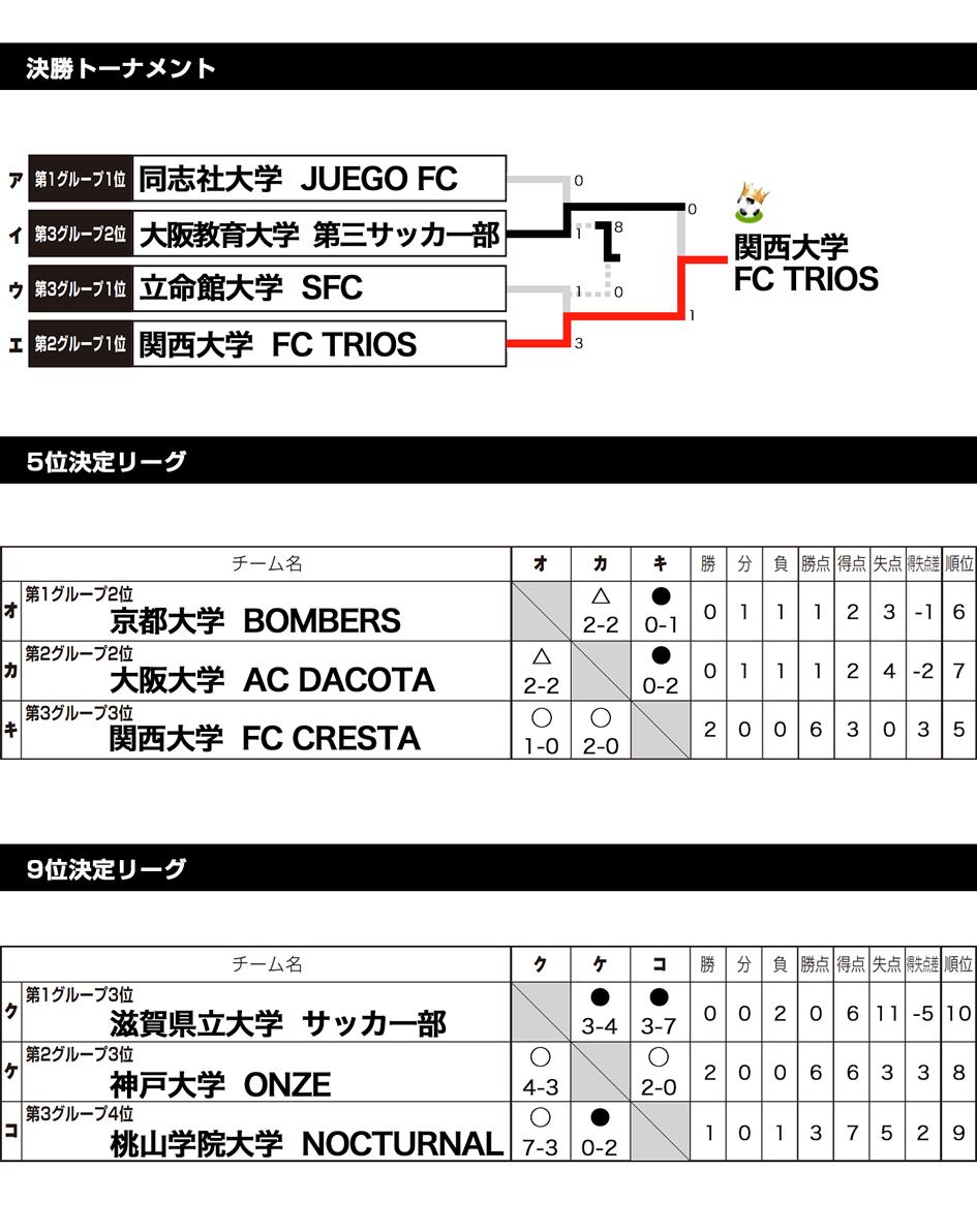 関西予選2017 トーナメント表