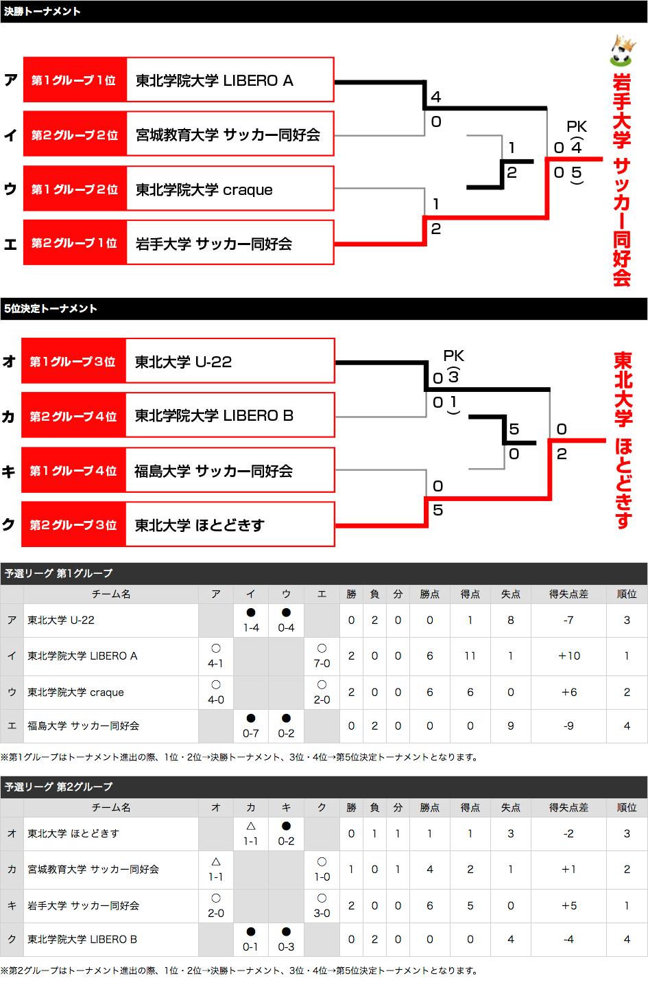 東北・北海道予選2016 トーナメント表